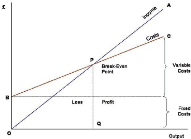 Cost and Breakeven Analysis