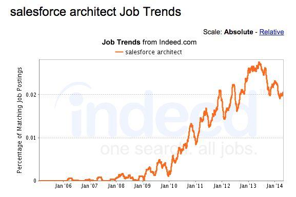 Salesforce Jobs and Career Paths - Merivis Blog