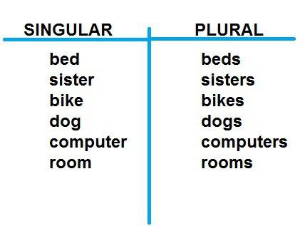 t chart singular plural | Kindergarten ELA | Pinterest | English ...