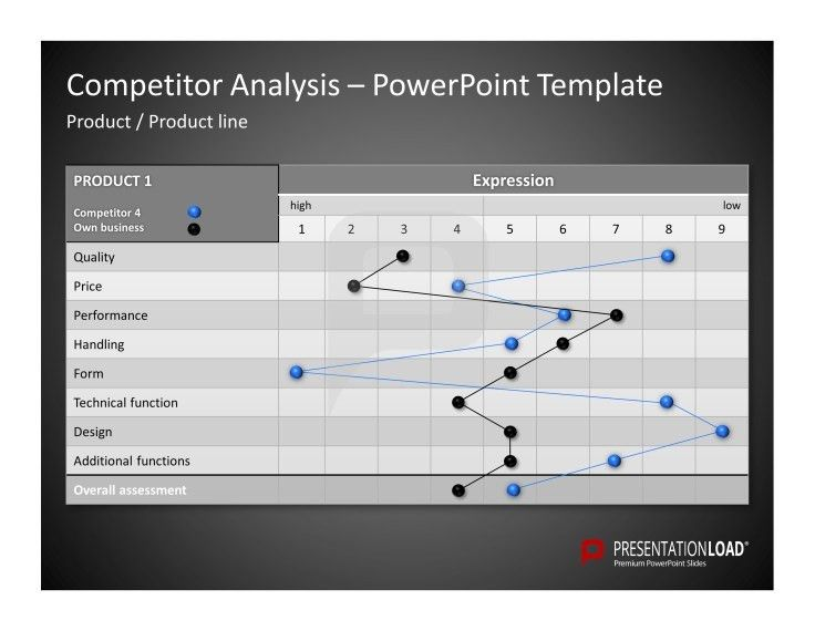 Competitor Analysis PowerPoint Templates Use this Diagram to ...