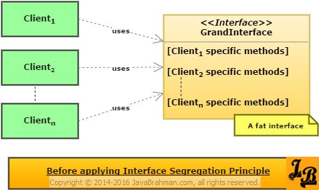 Interface Segregation Principle explained with example in Java ...