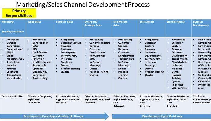 Sales Channel Strategies for B2B Market Growth | Jeffrey Blake ...