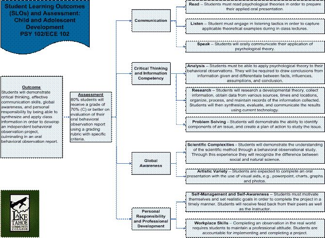 PSY 102/ECE 102 Assessment Proce