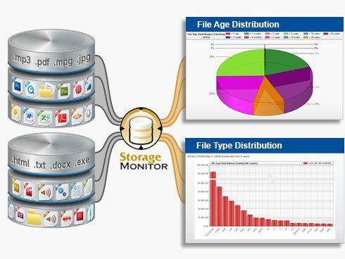 Storage Monitor | File Change & Storage Management Software ...
