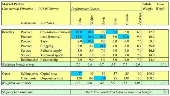 Customer Value, Inc.: Data Requirements