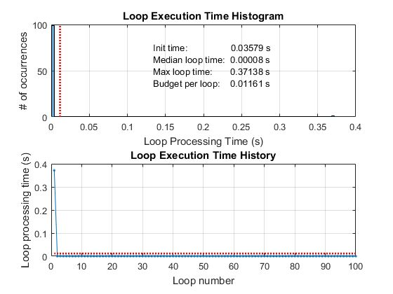 Measure Performance of Streaming Real-Time Audio Algorithms ...