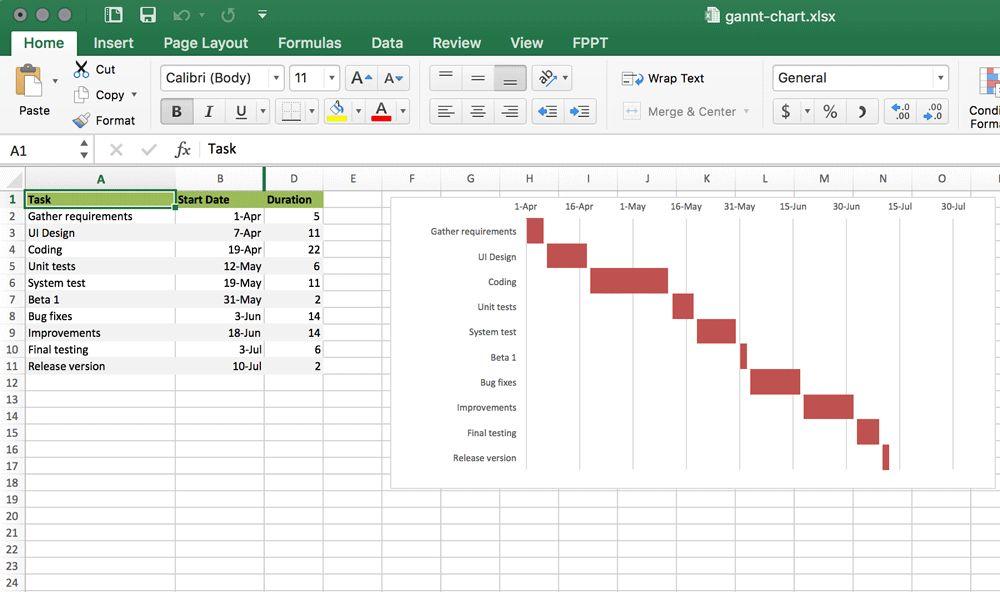 5+ Gantt Chart Templates (Excel, PowerPoint, PDF, Google Sheets ...
