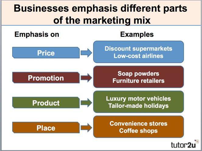 Marketing Mix (Basic 4P's) | tutor2u Business