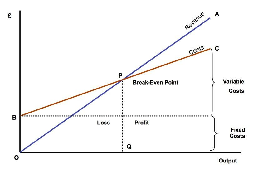 Breakeven Point (GCSE) | tutor2u Business