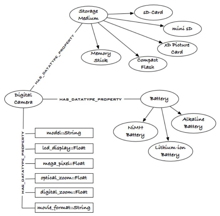 An example ontology of task relevant information about digital ...
