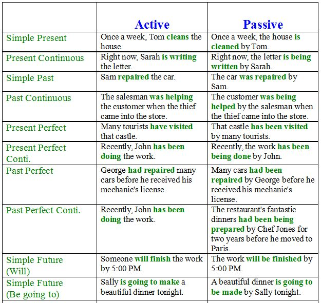 ACTIVE VS. PASSIVE VOICE - Writing for Teens - LibGuides at ...