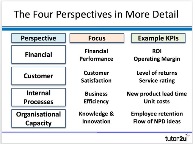Balanced Scorecard (Kaplan & Norton) | tutor2u Business