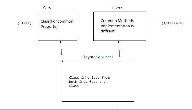 When To Use Abstract Class and Interface In Real Projects