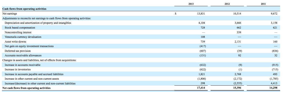 Line-by-Line Cash Flow Statement Example