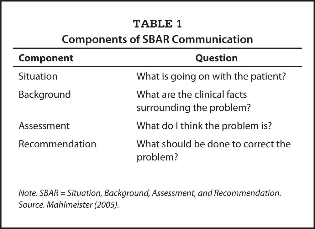 Role-Play Using SBAR Technique to Improve Observed Communication ...