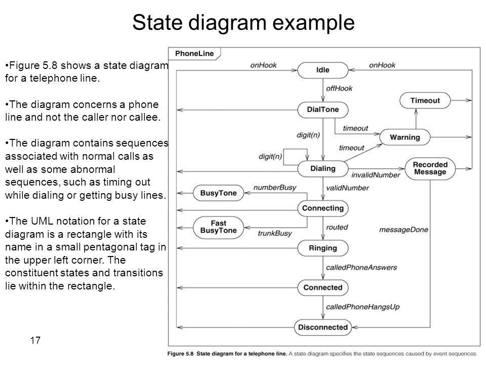 State Modeling. - ppt video online download