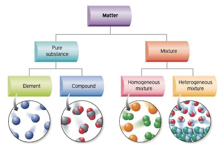 Properties of Mixtures - ACA Grade 8 Science