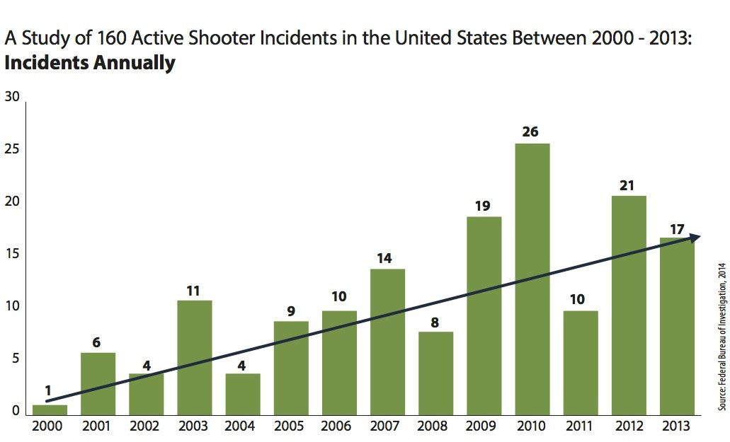 The FBI Study: Implications for Campus Safety Professionals
