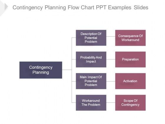 Contingency Planning Flow Chart Ppt Examples Slides - PowerPoint ...