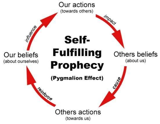 Using Self-Fulfilling Prophecies to Your Advantage | Psychology Today
