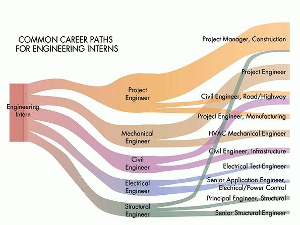 Engineering Internships: The Key to Finding a Job | Machine Design