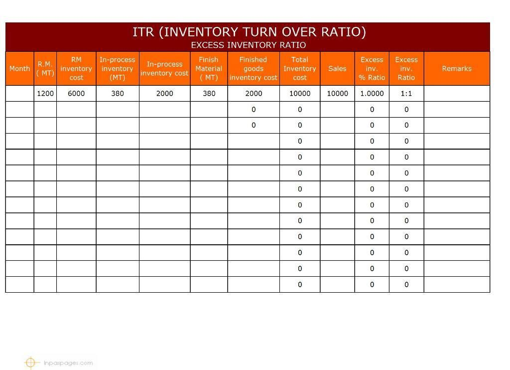 Sample Inventory Report Template. Previousnext Template For ...