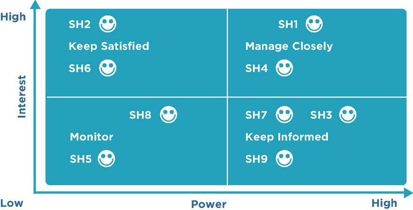 Stakeholder mapping: the power versus interest grid. The gird shows...