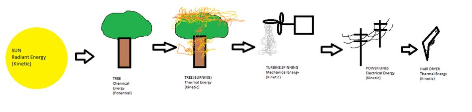Biofuels - Formation of Energy