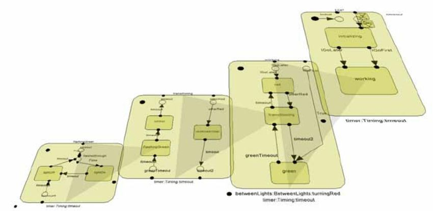 """Refined 3D UML state machine diagram example. The """"working"""" branch ..."""