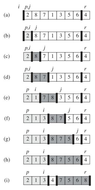 algorithm - Stability of quicksort partitioning approach - Stack ...