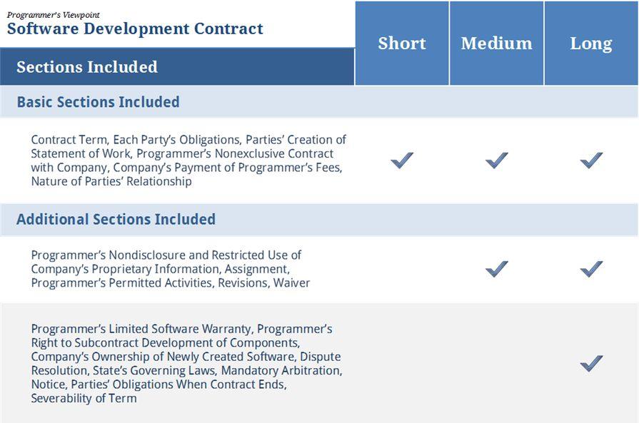 Software Development Contract — Programmer - Contracts4Biz