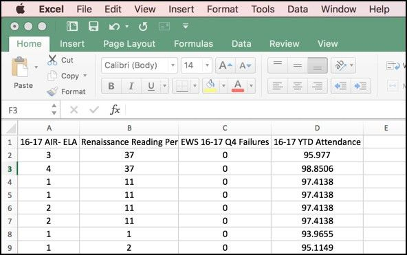 Summer Time is a Great Time...for School Data Analysis!! | John ...