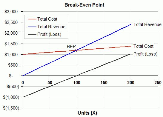Break Even Analysis Template | Formula to Calculate Break-Even Point