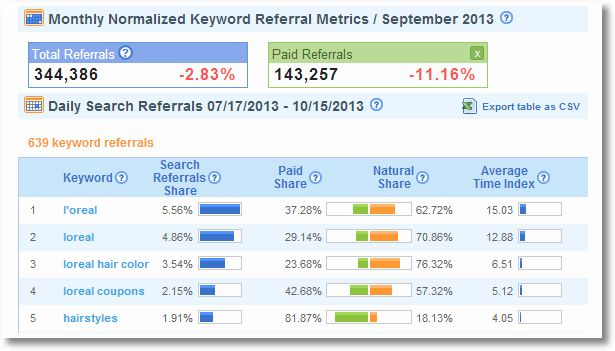 Search: Not Provided: What Remains, Keyword Data Options