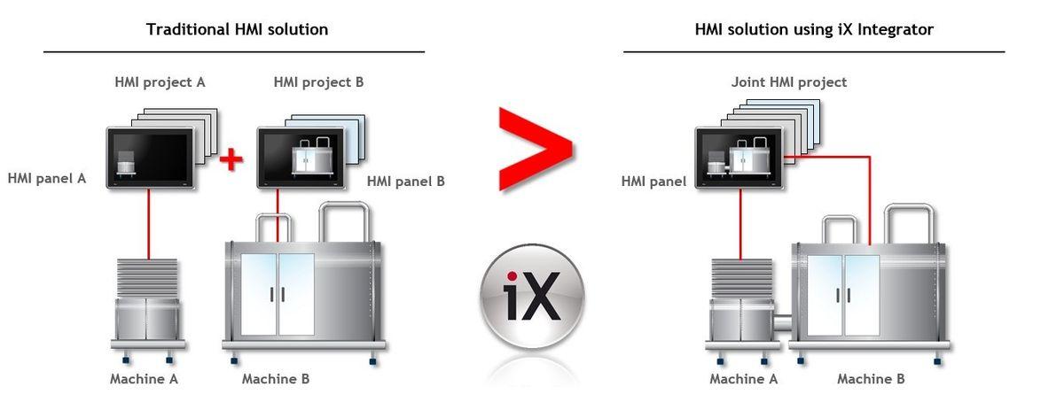 Beijer Electronics Launches iX Integrator Software