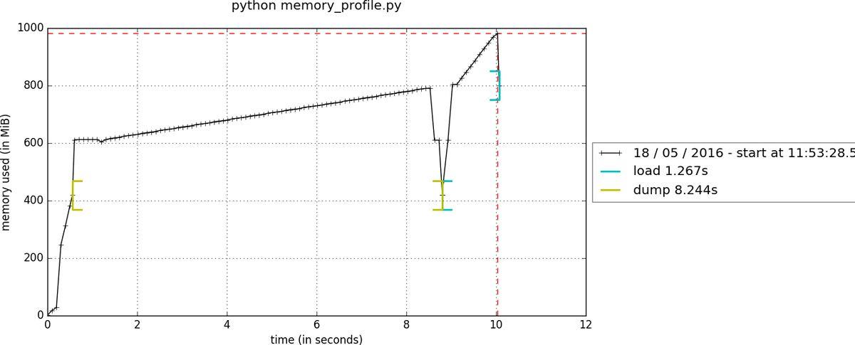 Better Python compressed persistence in joblib -- Gaël Varoquaux ...