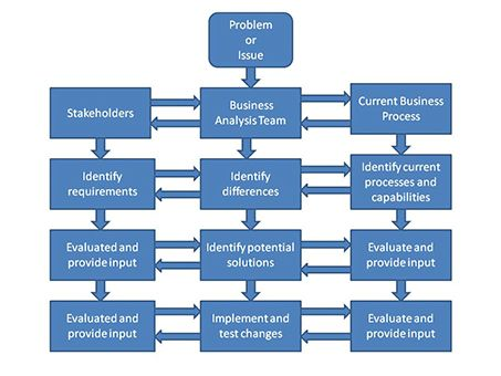 What Is Business Analysis? - Process, Methods & Example - Video ...