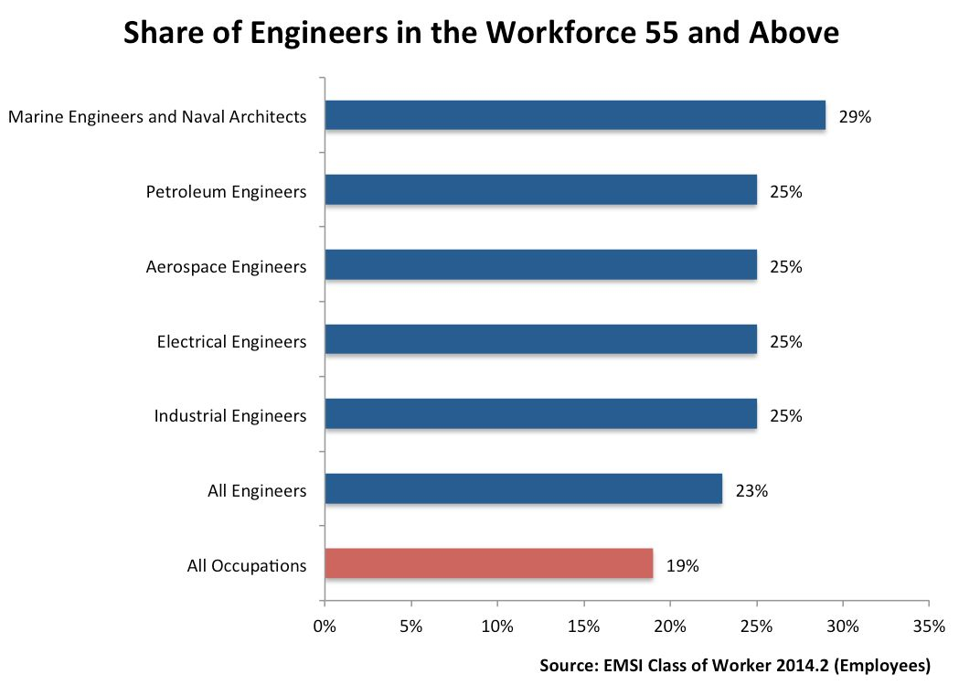 In-Demand and Aging: A Look at Engineers and Engineering ...