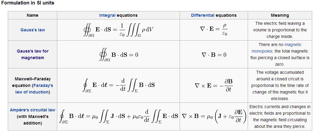 electromagnetism - What are the differences between the ...