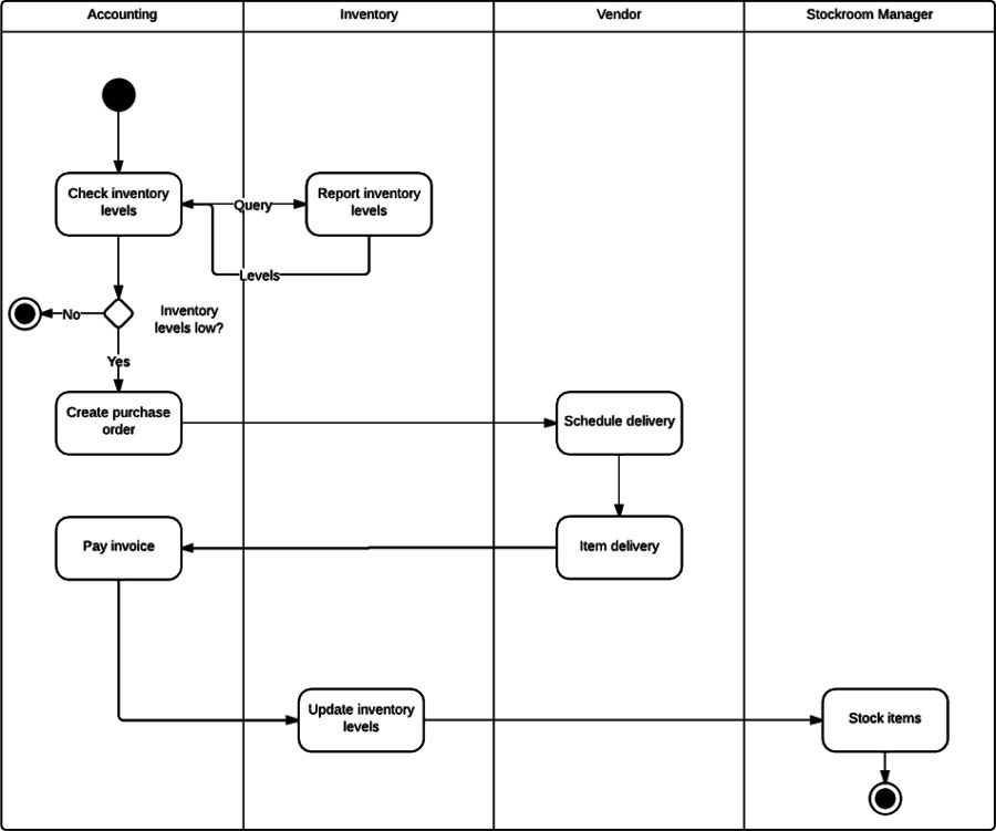 Activity Diagram for Inventory Management System (UML) | Lucidchart