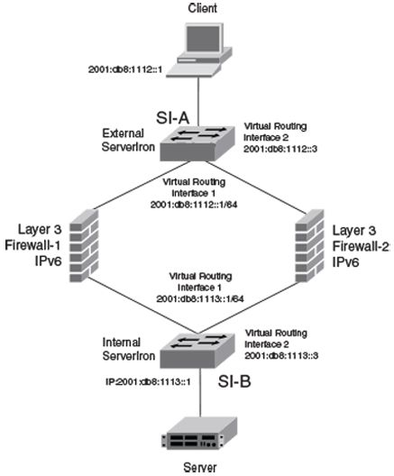 IPv6 example for FWLB with multiple sub-nets and virtual routing ...
