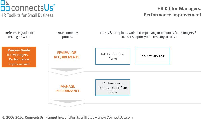 Performance Improvement Plan Form | Simplified for Managers