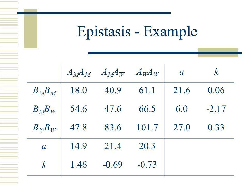 Lecture 24: Quantitative Traits IV Date: 11/14/02  Sources of ...