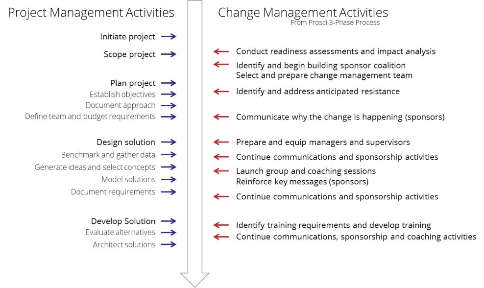 5 Dimensions of Integrating Change & Project Management | Prosci