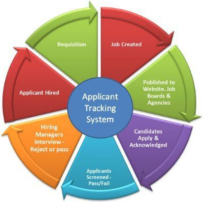 How optimizing Resume for Applicant Tracking System. Beat the ...