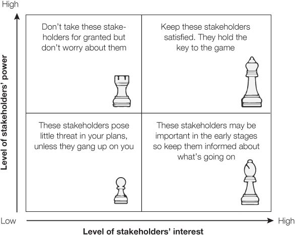 THEORY 62: JOHNSON, SCHOLES AND WITTINGHAM'S STAKEHOLDER MAPPING ...