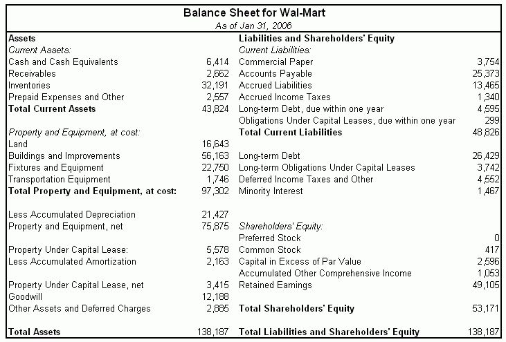 Balance Sheet Formats Standard accounting conventions present the ...