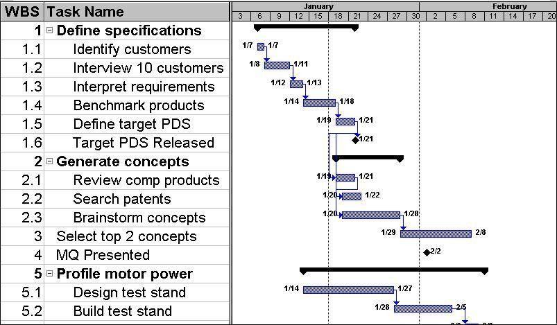 Gantt Chart - QI Toolbox - Minnesota Dept. of Health