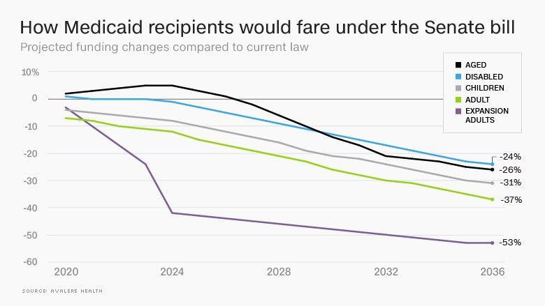 Senate bill would cut Medicaid spending dramatically - Jun. 30, 2017
