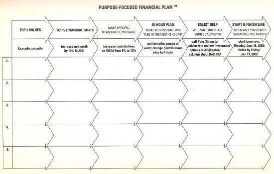 Want Financial Freedom? Create A 5 Year Financial Plan That Would ...